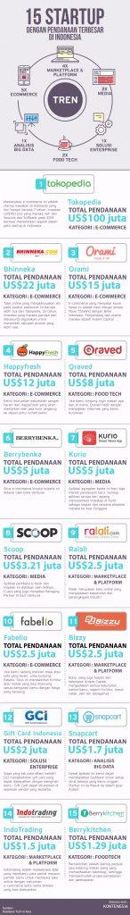 15 startup infografis kontenesia