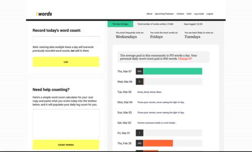 Twords - 5 Tools ini Bantu Tingkatkan Kemampuanmu untuk Jadi Seorang Penyedia Jasa Penulis Artikel Profesional