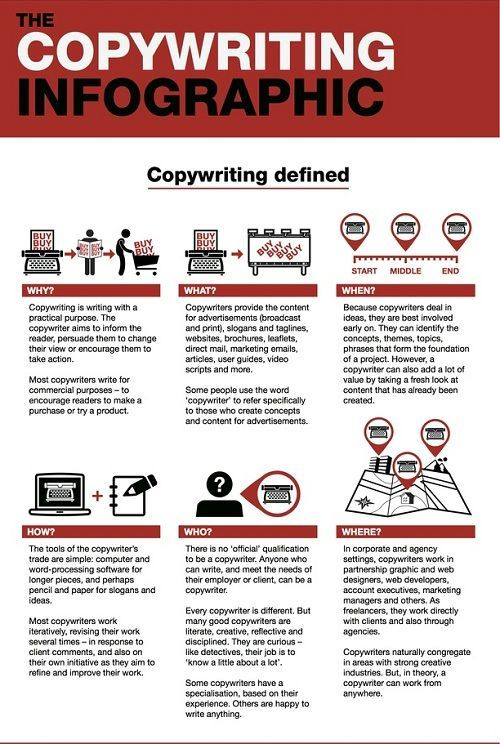 infografis copywriting