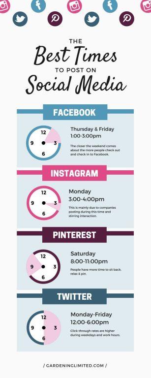 infografis waktu terbaik untuk posting konten di media sosial