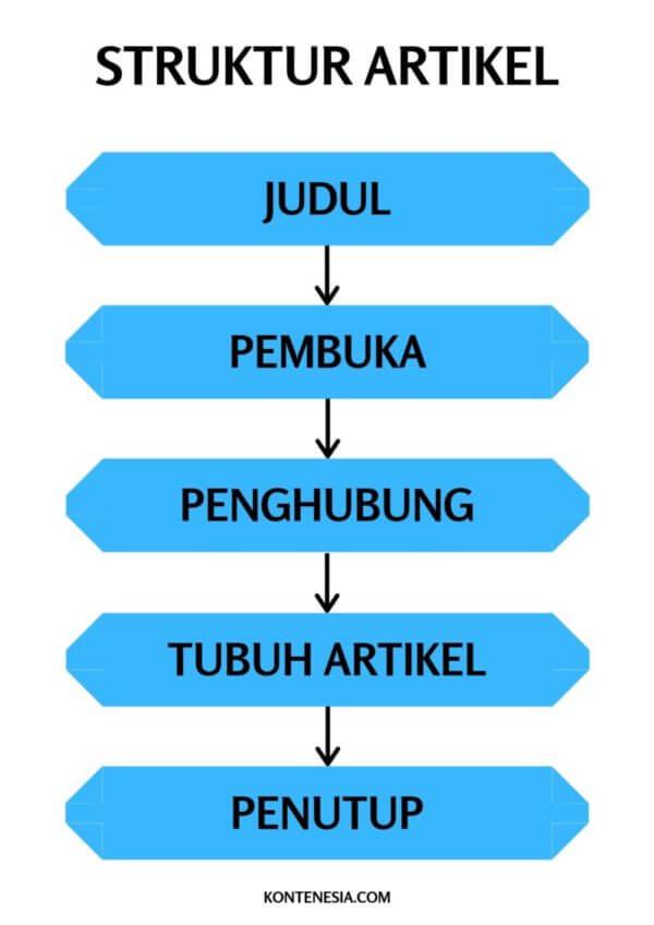 infografis sederhana tentang struktur artikel