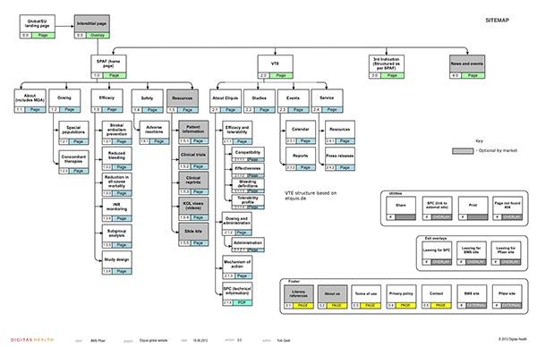 cara membuat website sitemap