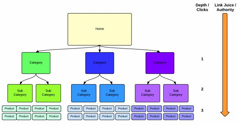 struktur website toko online