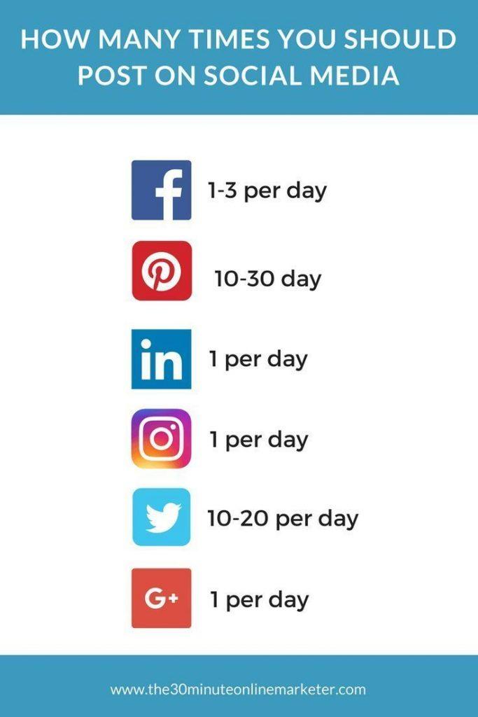 berapa kali posting di sosial media